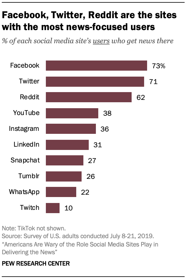 Facebook, Twitter, Reddit are the sites with the most news-focused users