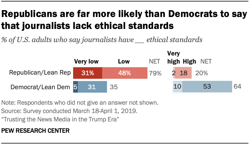 A chart showing that Republicans are far more likely than Democrats to say that journalists lack ethical standards