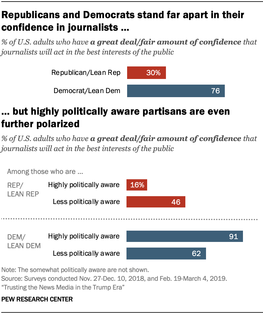 A chart showing Republicans and Democrats stand far apart in their confidence in journalists, but highly politically aware partisans are even further polarized