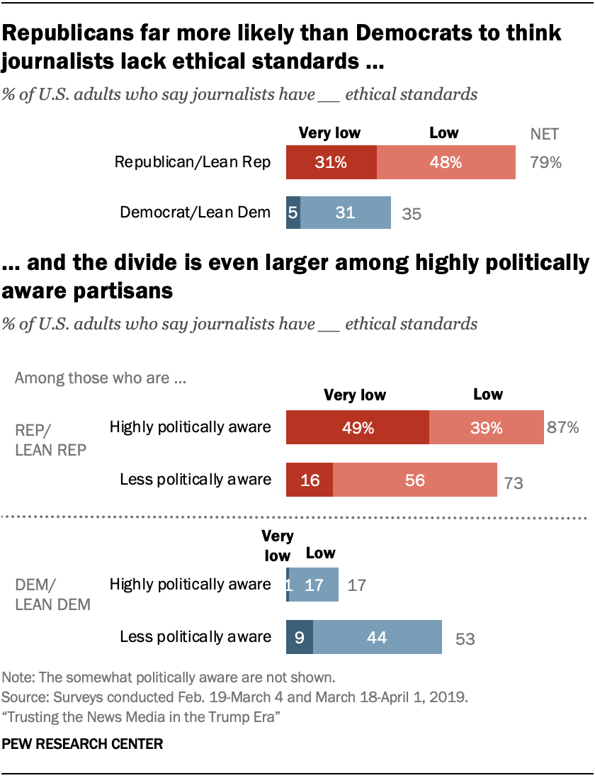 A chart showing that Republicans far more likely than Democrats to think journalists lack ethical standards, and the divide is even larger among highly politically aware partisans