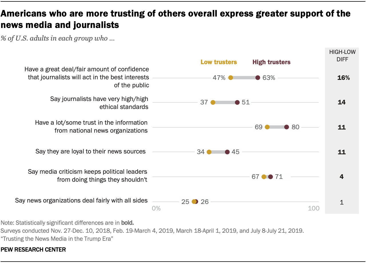 A chart showing that Americans who are more trusting of others overall express greater support of the news media and journalists