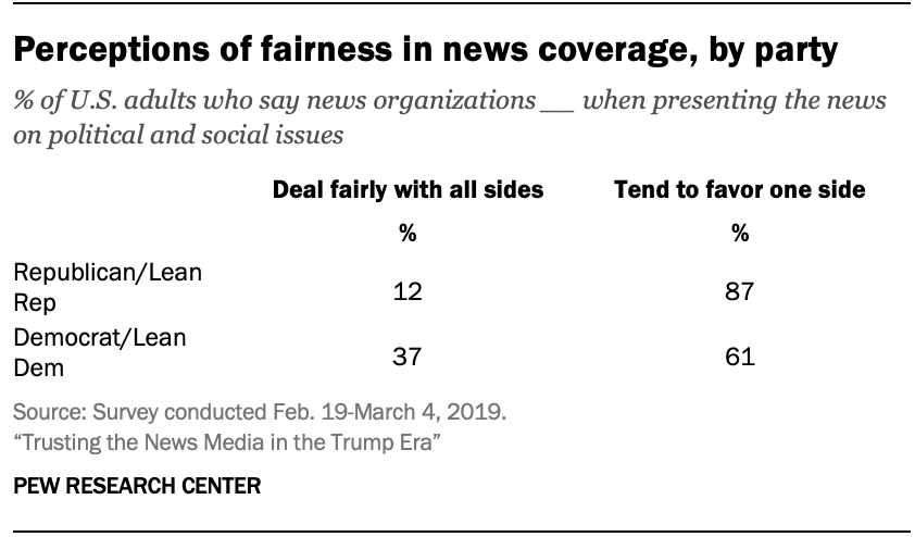 Perceptions of fairness in news coverage, by party