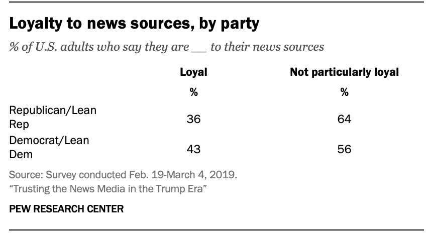Loyalty to news sources, by party