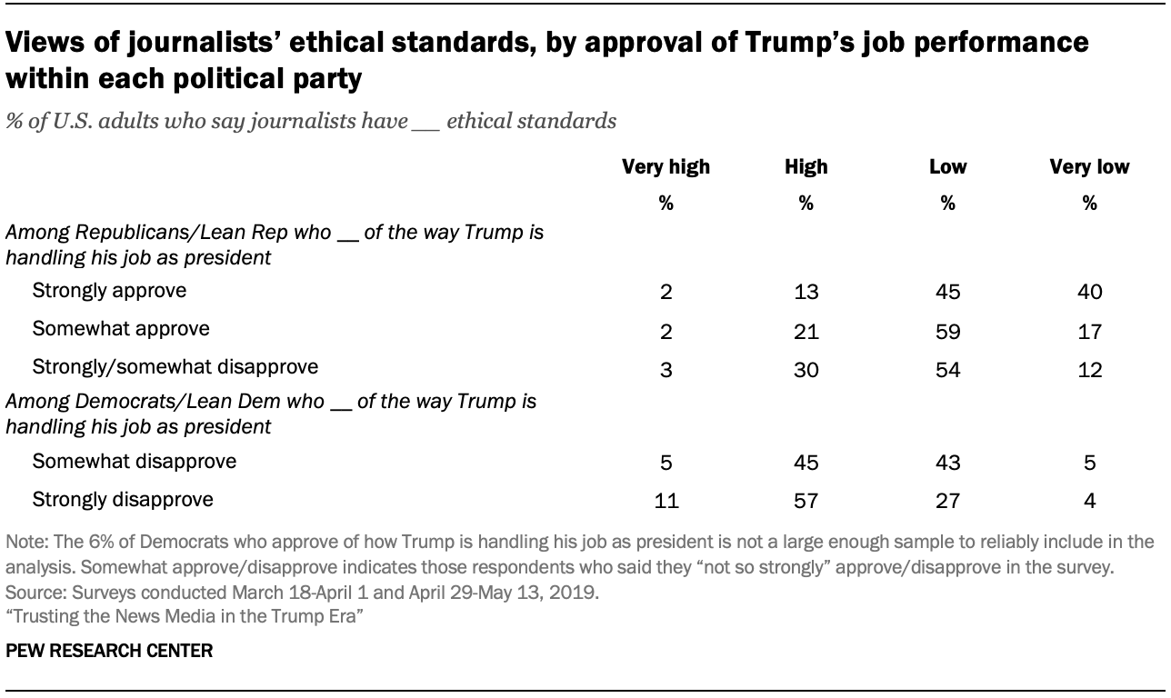 Views of journalists' ethical standards, by approval of Trump's job performance within each political party