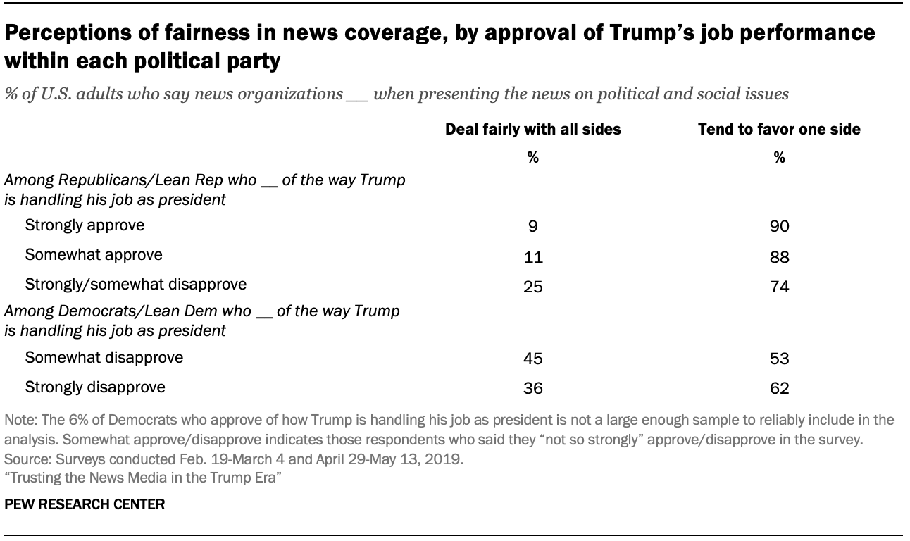 Perceptions of fairness in news coverage, by approval of Trump's job performance within each political party