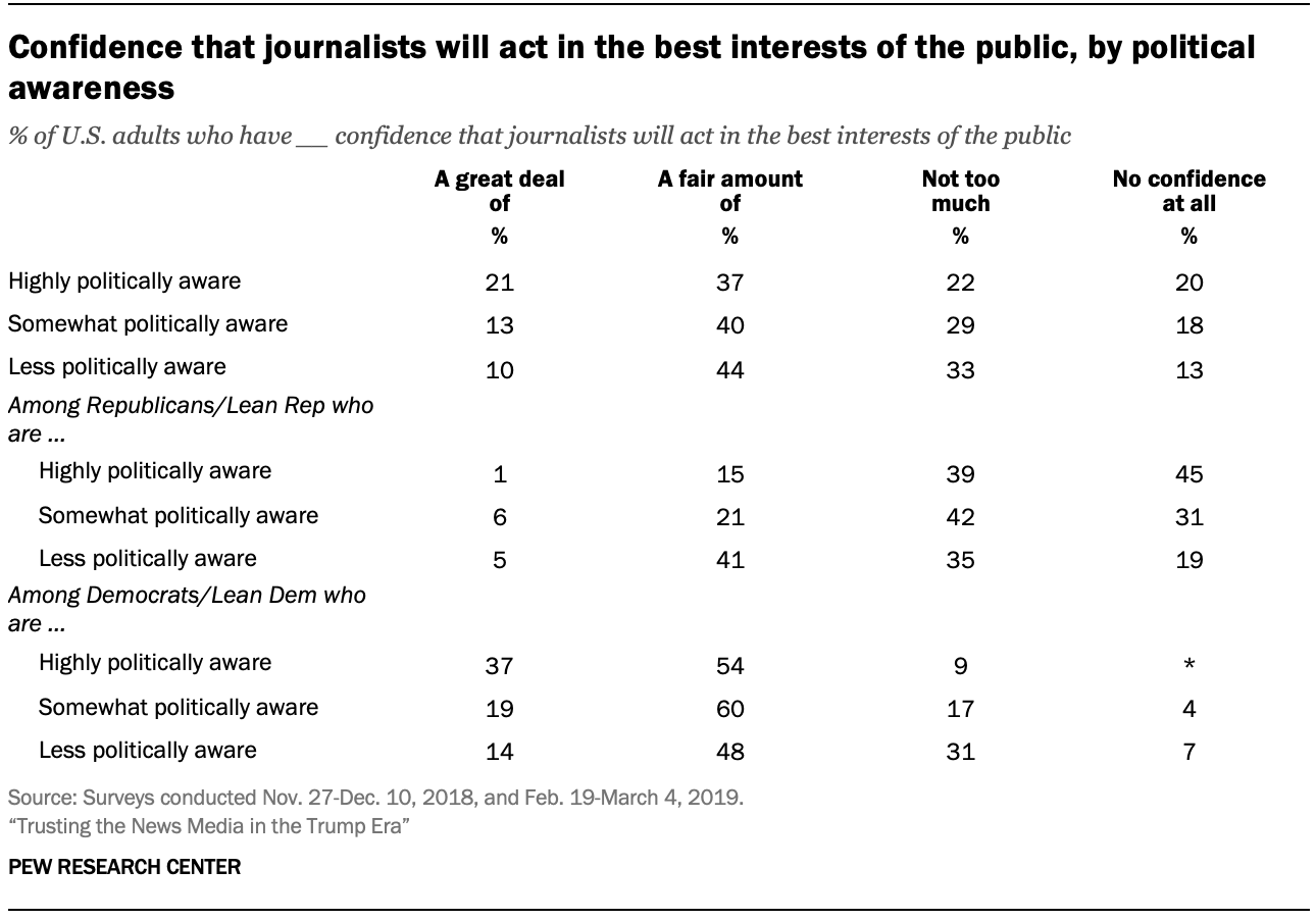 Confidence that journalists will act in the best interests of the public, by political awareness