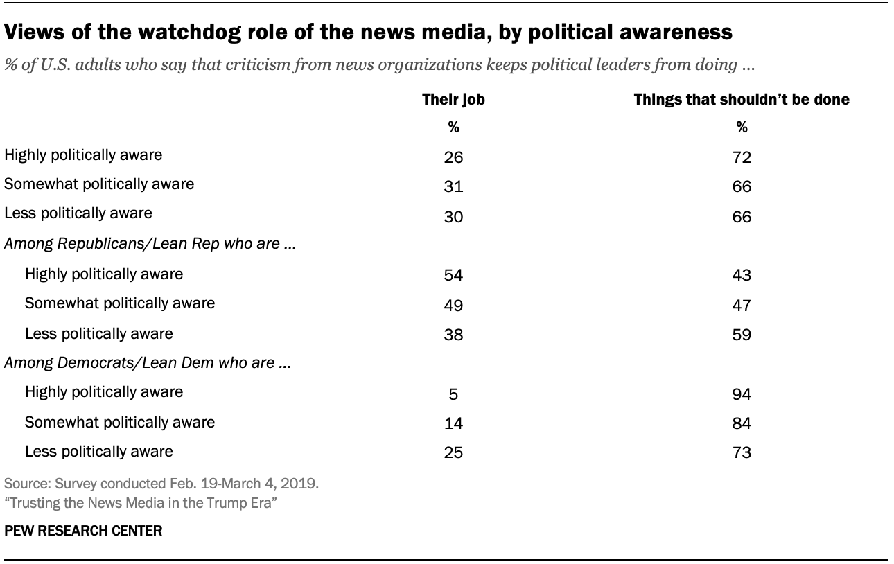 Views of the watchdog role of the news media, by political awareness