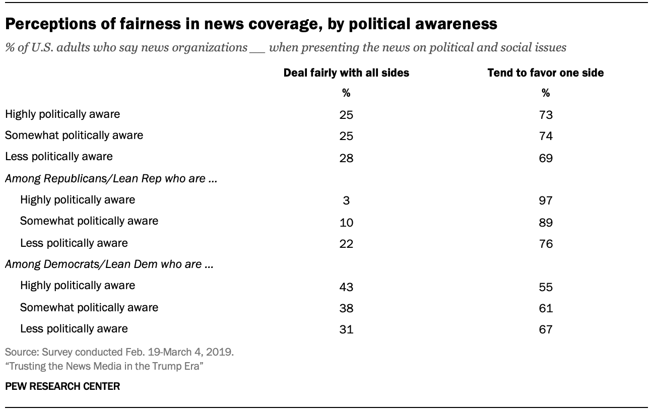 Perceptions of fairness in news coverage, by political awareness