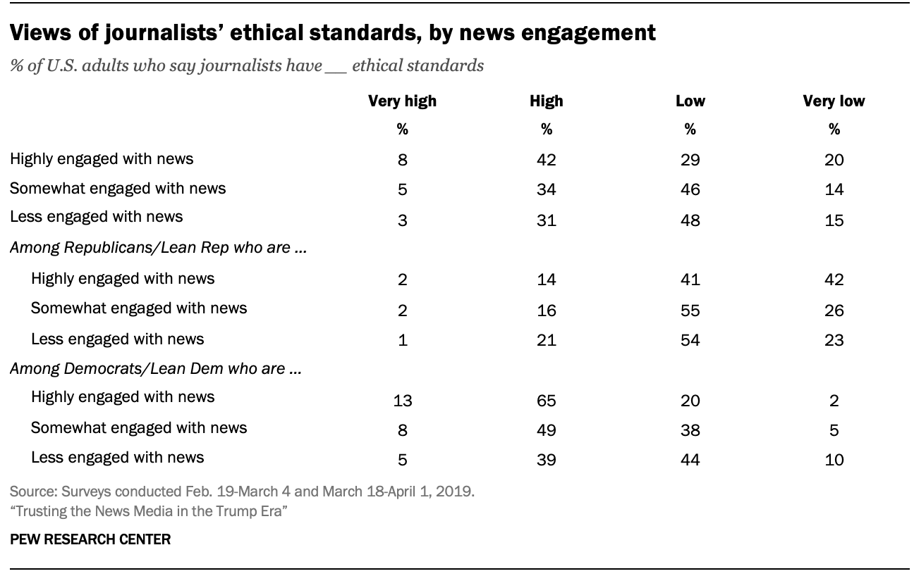Views of journalists' ethical standards, by news engagement