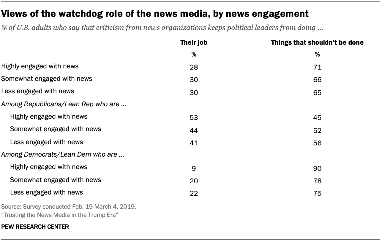 Views of the watchdog role of the news media, by news engagement
