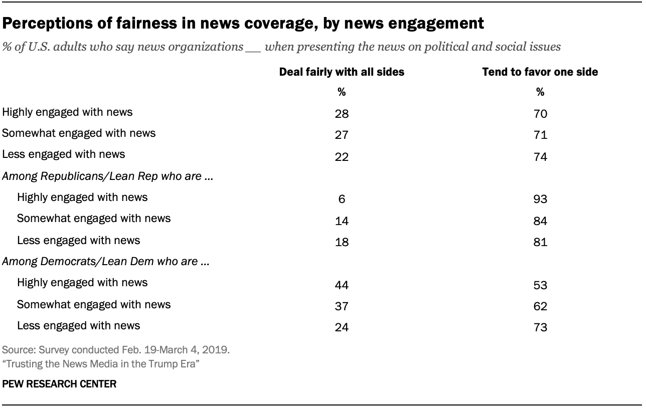 Perceptions of fairness in news coverage, by news engagement