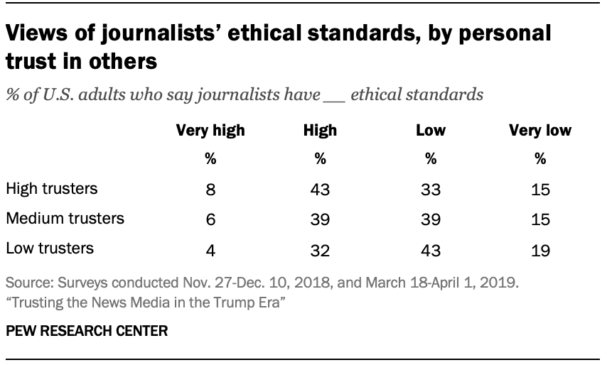 Views of journalists' ethical standards, by personal trust in others