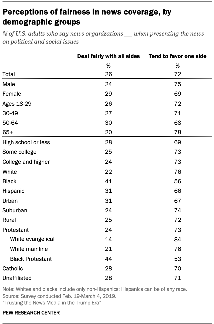 Perceptions of fairness in news coverage, by demographic groups