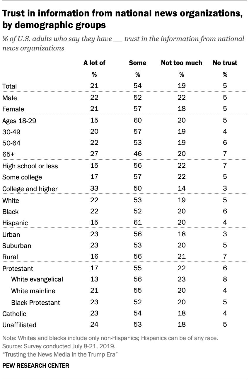 Trust in information from national news organizations, by demographic groups