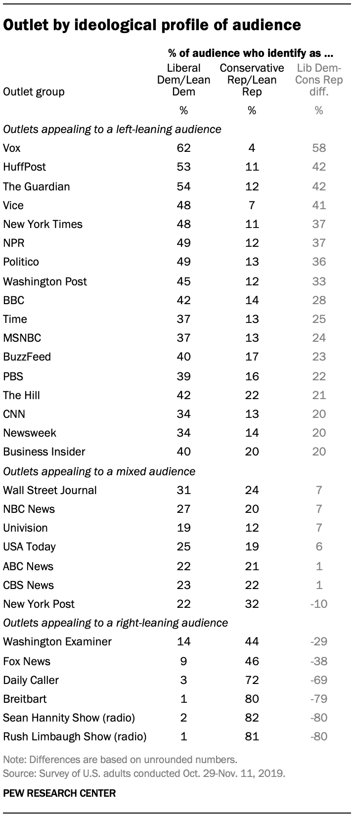 Outlet by ideological profile of audience