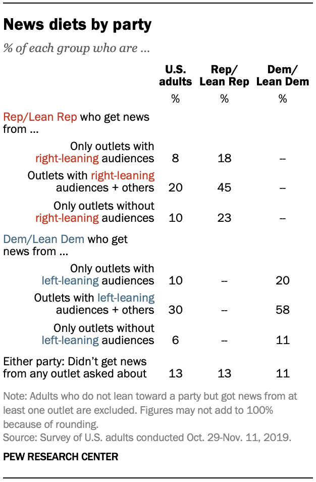 News diets by party