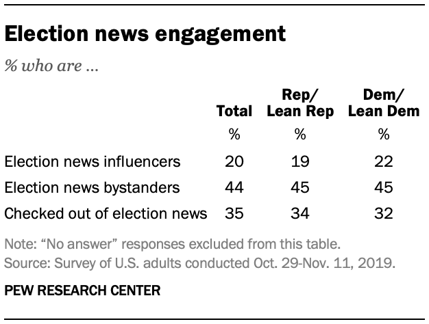 Election news engagement