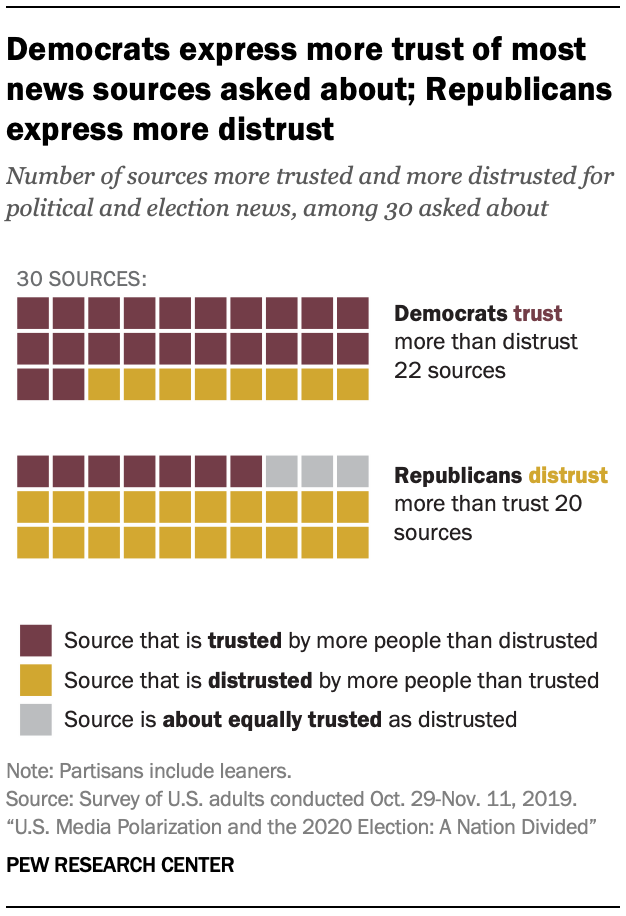Democrats express more trust of most news sources asked about; Republicans express more distrust