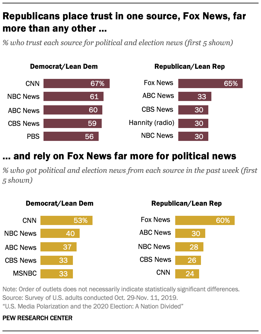 Republicans place trust in one source, Fox News, far more than any other …