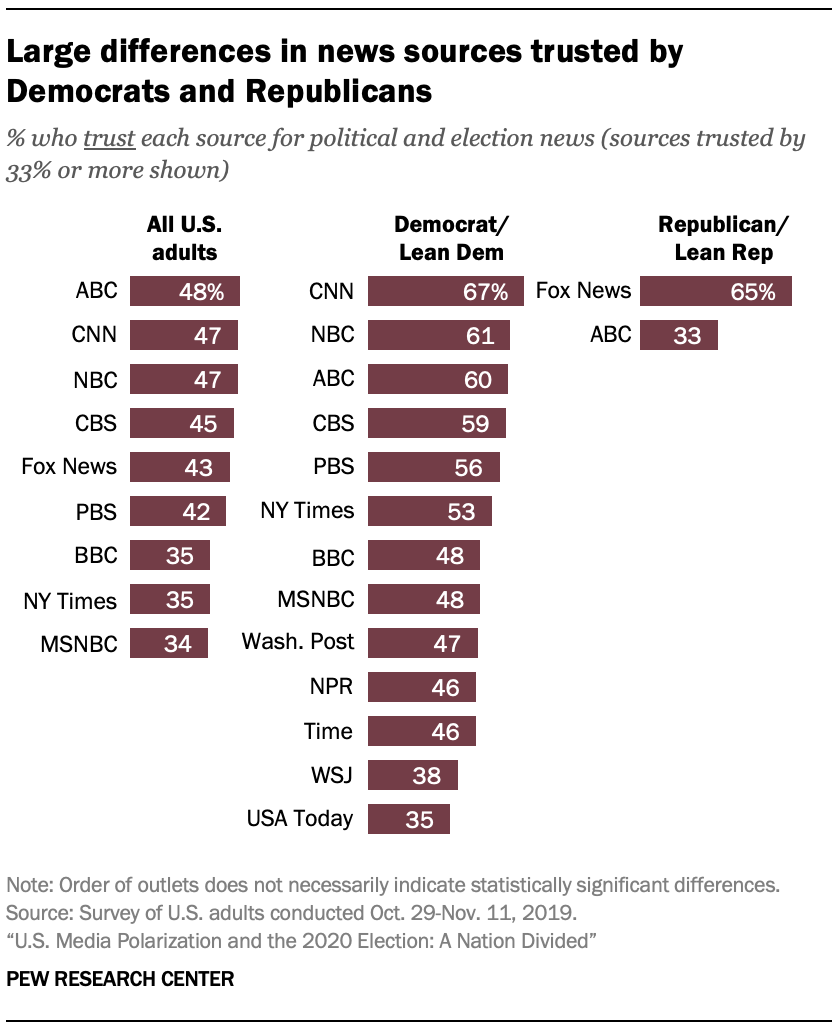 Large differences in news sources trusted by Democrats and Republicans