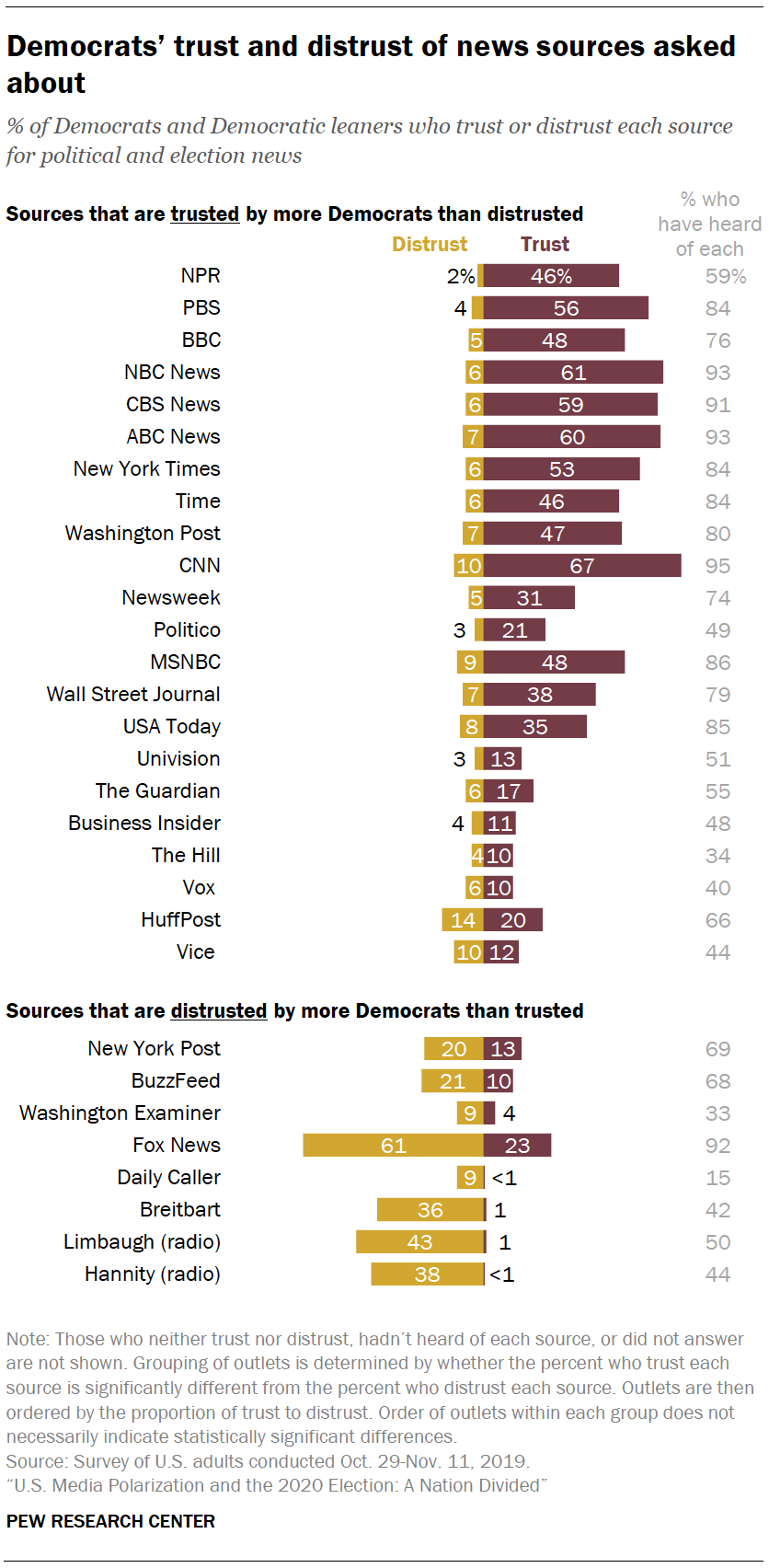 Democrats' trust and distrust of news sources asked about