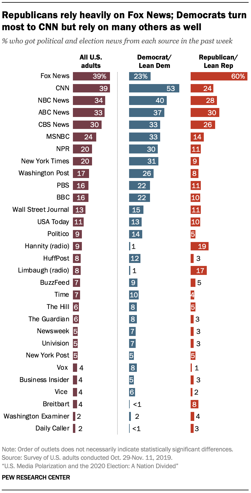 Republicans rely heavily on Fox News; Democrats turn most to CNN but rely on many others as well