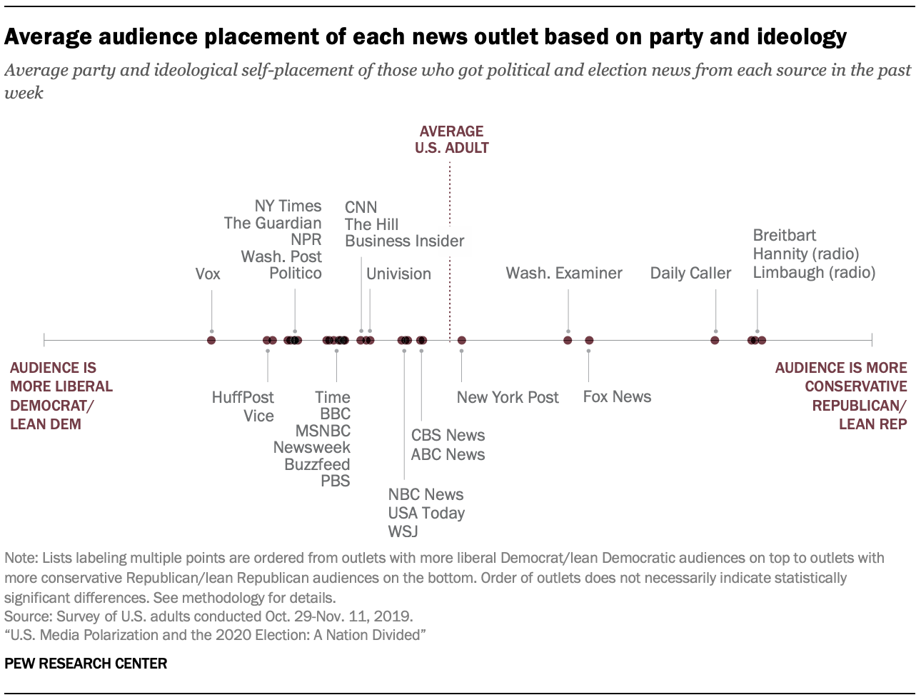 Average audience placement of each news outlet based on party and ideology