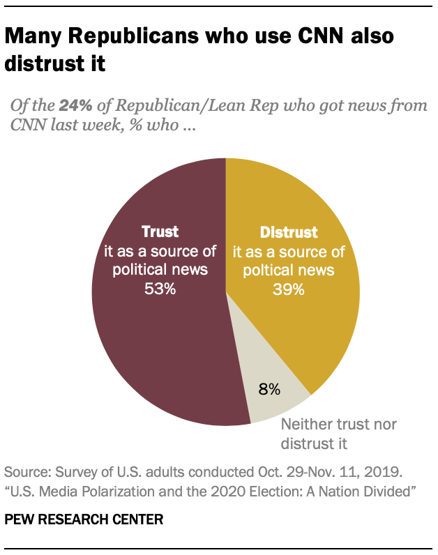 Many Republicans who use CNN also distrust it