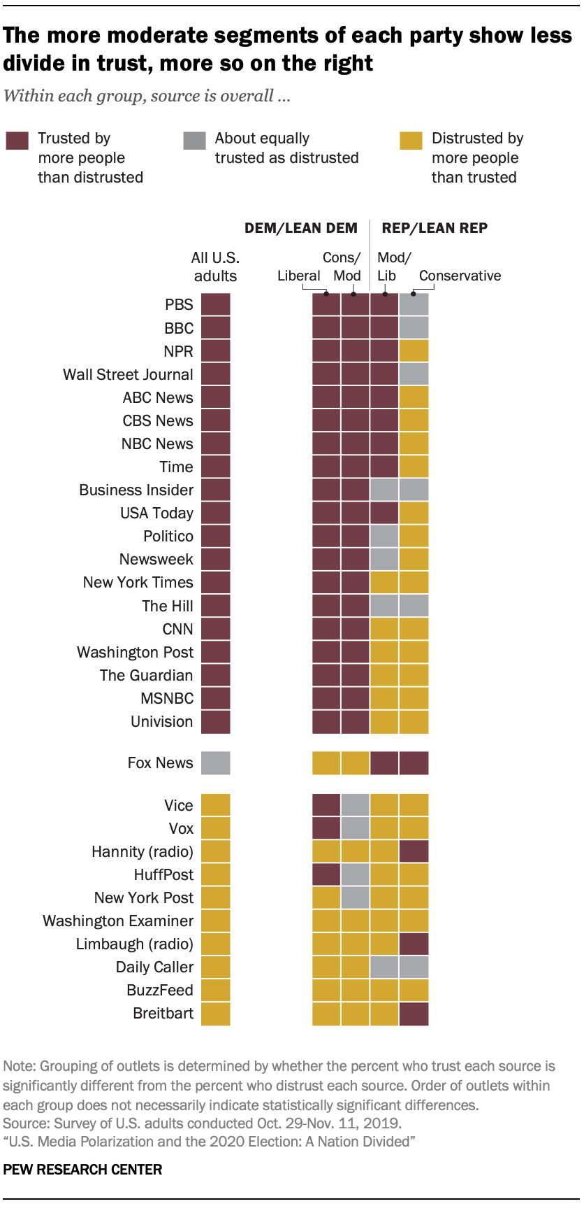 The more moderate segments of each party show less divide in trust, more so on the right