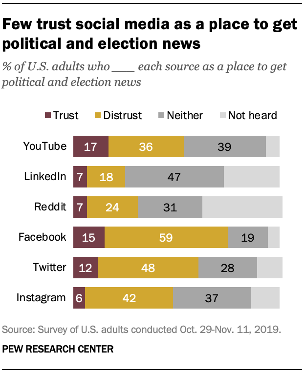 Few trust social media as a place to get political and election news