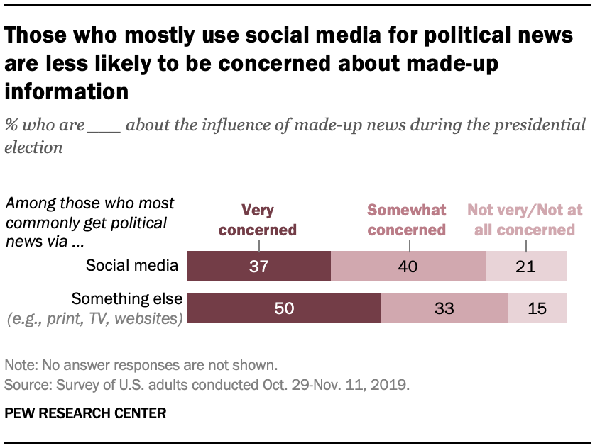 Those who mostly use social media for political news are less likely to be concerned about made-up information