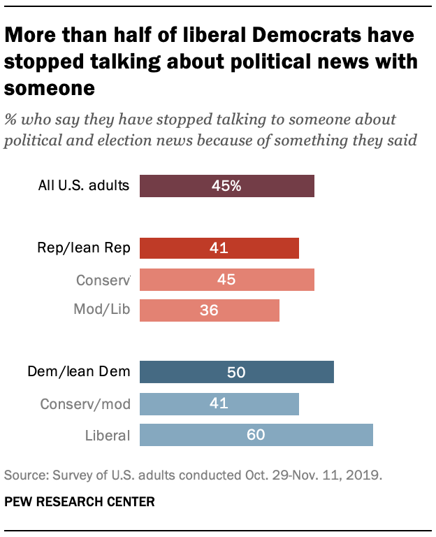 More than half of liberal Democrats have stopped talking about political news with someone
