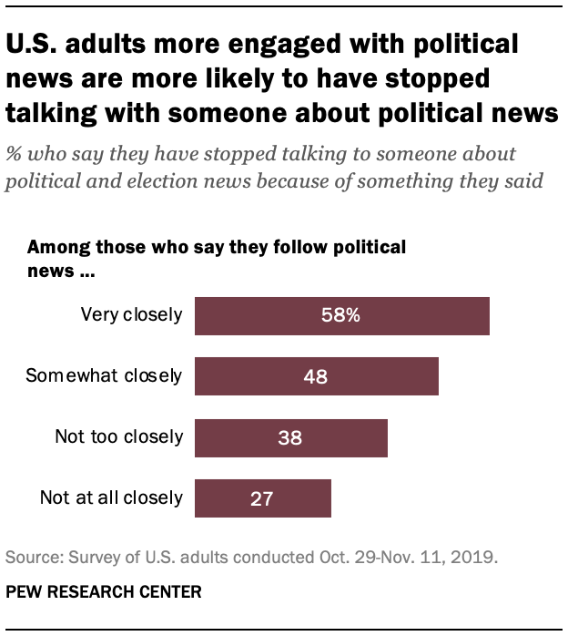 U.S. adults more engaged with political news are more likely to have stopped talking with someone about political news