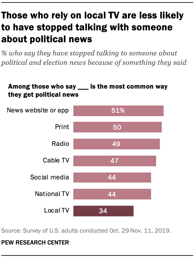 Those who rely on local TV are less likely to have stopped talking with someone about political news
