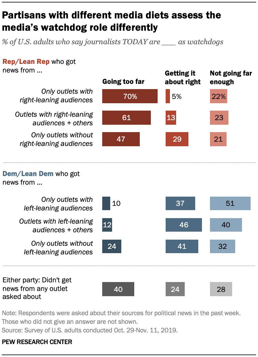 Partisans with different media diets assess the media's watchdog role differently