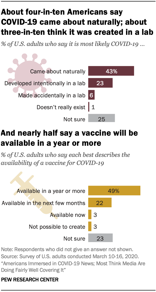 About four-in-ten Americans say COVID-19 came about naturally; about three-in-ten think it was created in a lab. Nearly half say a vaccine will be available in a year or more
