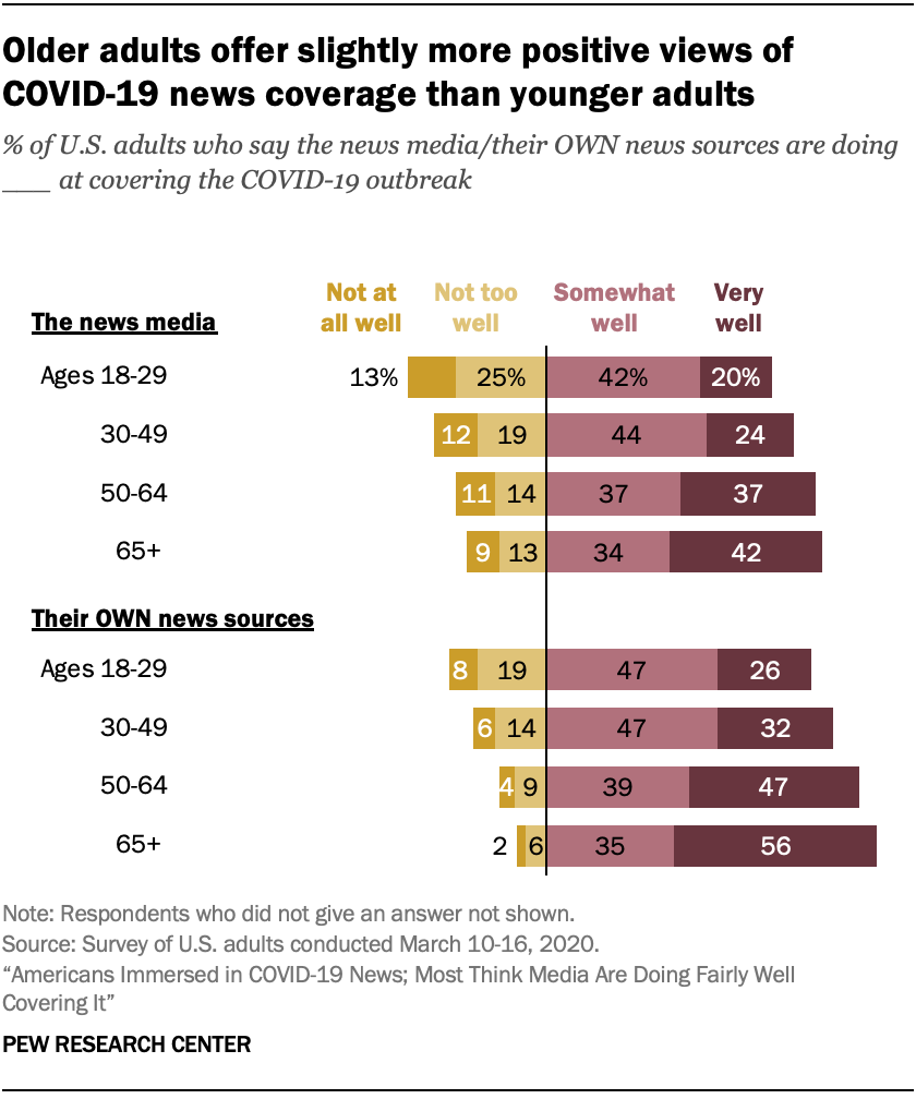 Older adults offer slightly more positive views of COVID-19 news coverage than younger adults