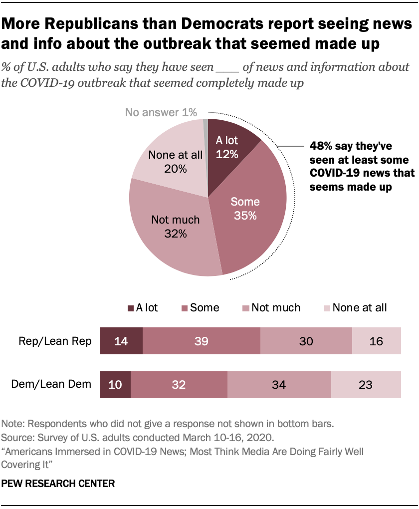 More Republicans than Democrats report seeing news and info about the outbreak that seemed made up