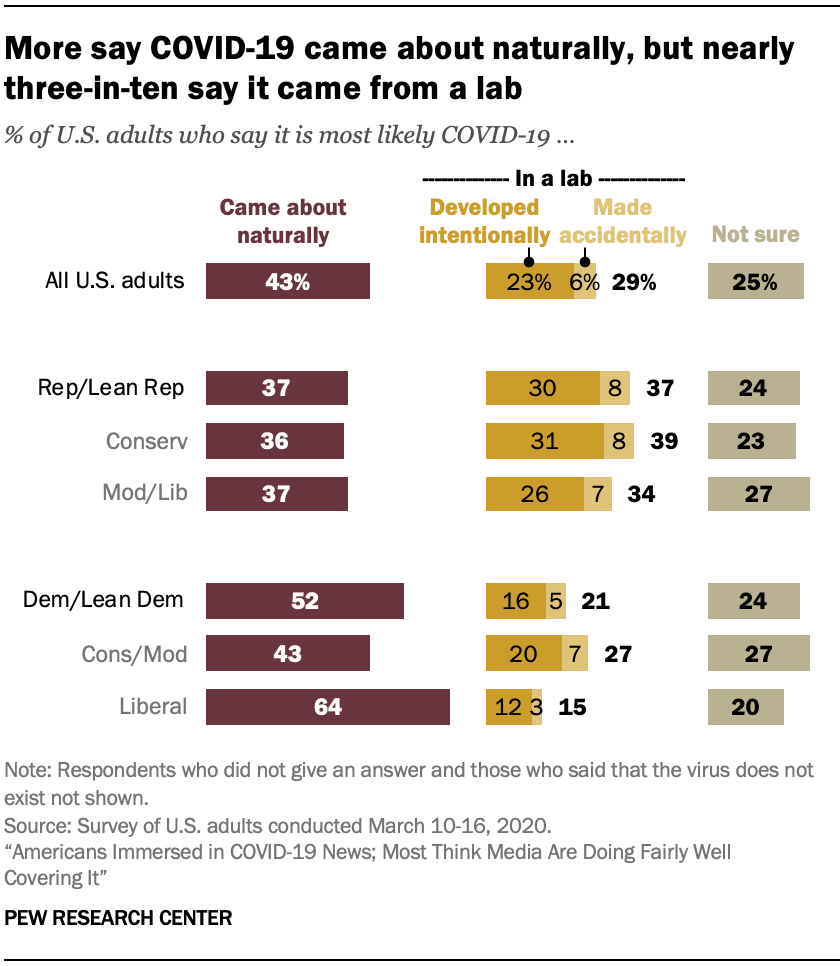More say COVID-19 came about naturally, but nearly three-in-ten say it came from a lab