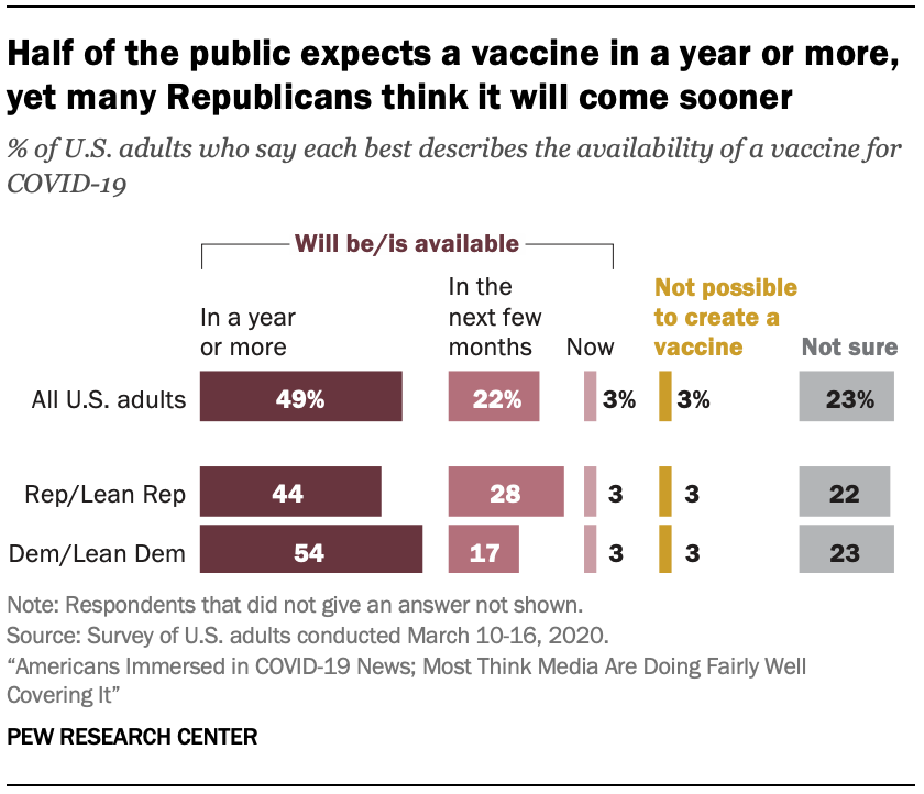 Half of the public expects a vaccine in a year or more, yet many Republicans think it will come sooner