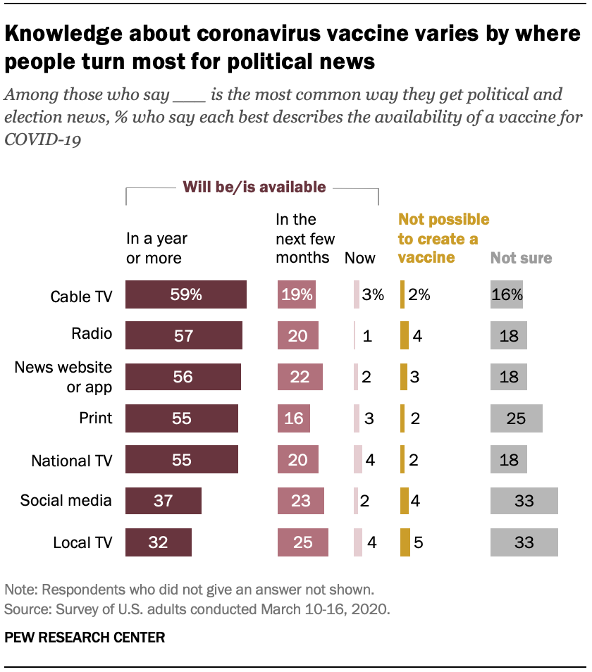 A chart showing knowledge about coronavirus vaccine varies by where people turn most for political news