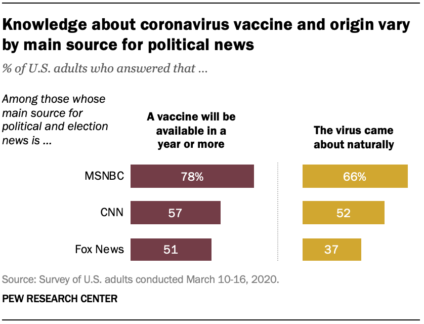 Knowledge about coronavirus vaccine and origin vary by main source for political news