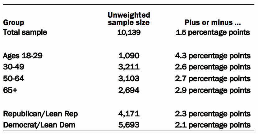 Survey sample details