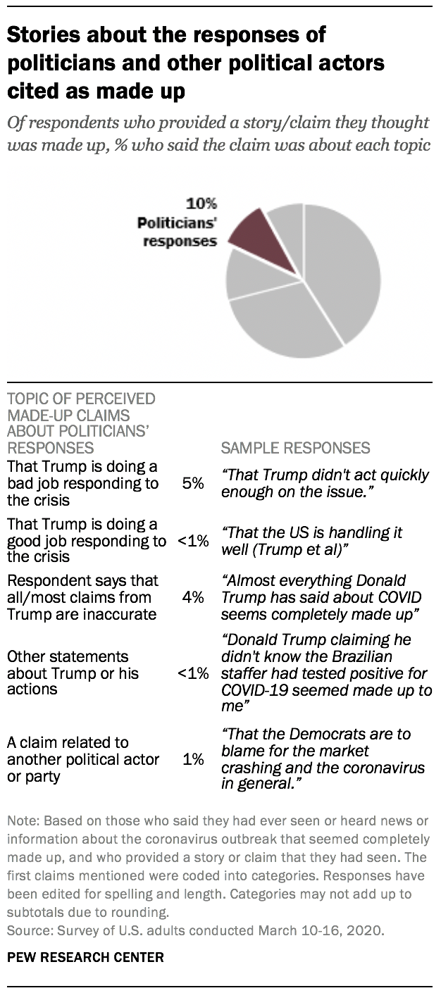 Stories about the responses of politicians and other political actors cited as made up