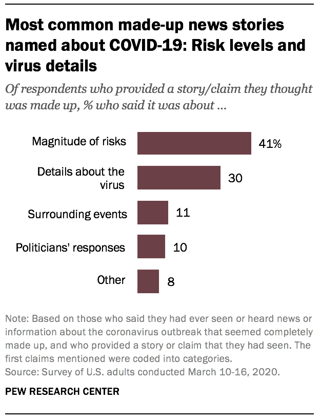 Most common made-up news stories named about COVID-19: Risk levels and virus details