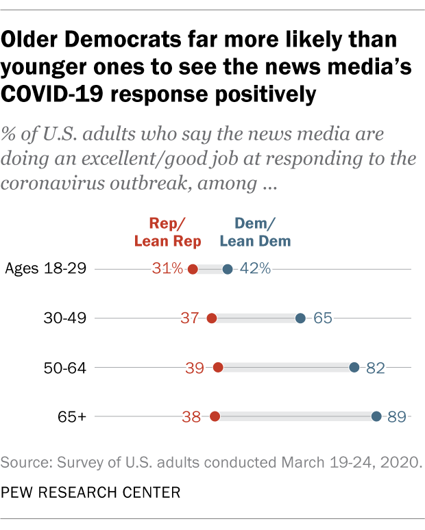 Chart shows older Democrats far more likely than younger ones to see the news media's COVID-19 response positively