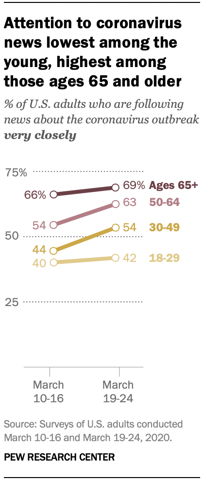 Chart shows attention to coronavirus news lowest among the young, highest among those ages 65 and older