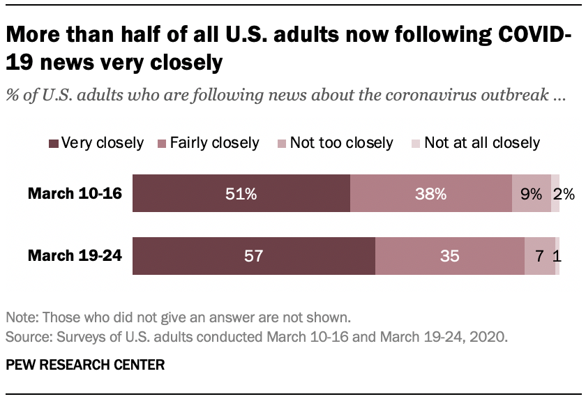 Chart shows more than half of all U.S. adults now following COVID-19 news very closely
