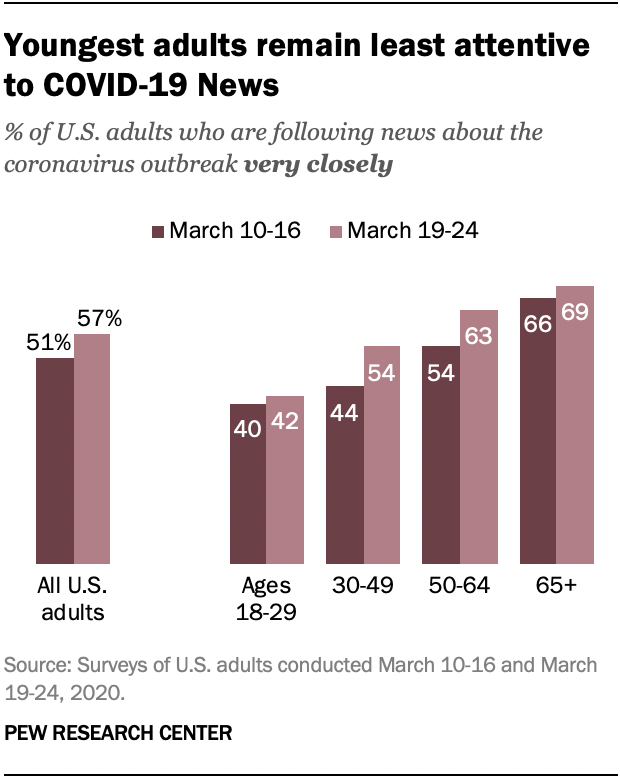 Chart shows youngest adults remain least attentive to COVID-19 News