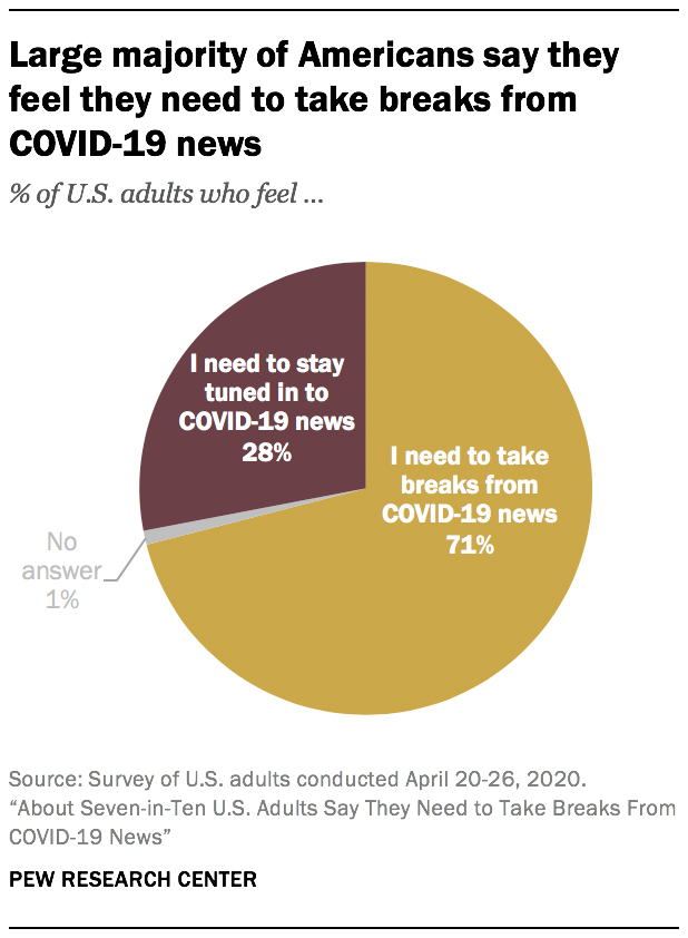 Large majority of Americans say they feel they need to take breaks from COVID-19 news